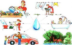 где используется вода, использование воды, занятие на тему вода